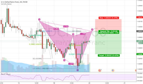 USDCHF: Bearish Cypher