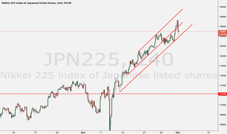 JPN225: Eyes on the price action in the next several hours