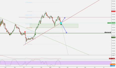 GBPJPY: Key Level for GPBJPY