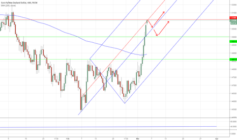 EURNZD: EURNZD: a quick short here