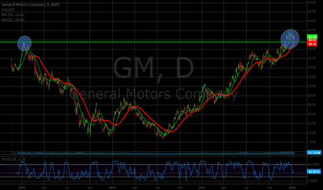 GM: Past Resistance Broke on GM