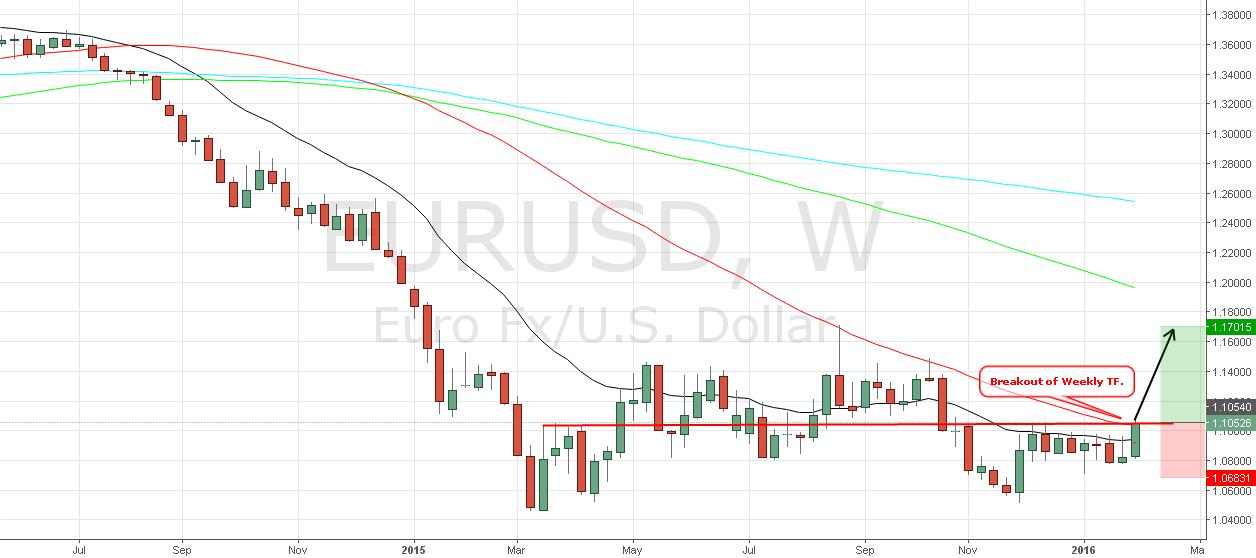 Euro Breakout Swing Trade