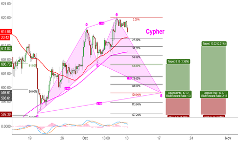 BTCUSD: BTC/USD Conditional Long (Cypher Pattern)