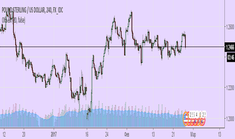 GBPUSD: Покупка GPB/USD