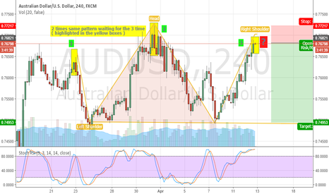 AUDUSD: AUDUSD potential pattern wtih head shoulders