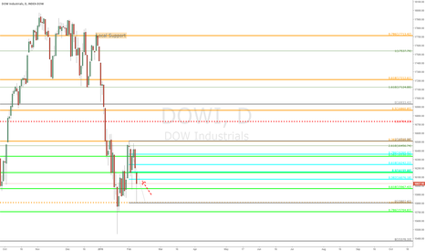 DOWI: $DOWI - YM - update