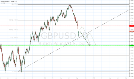 GBPUSD: Good short position in terms of risk and reward