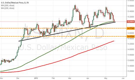 USDMXN: USD/MXN setting up for potential breakdown