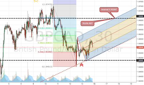 GBPCAD: X POINT