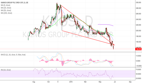 KNOS: KNOS drops from falling wedge.