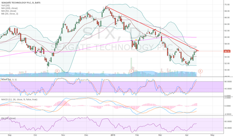 STX: STX stalling at resistance ahead of earnings
