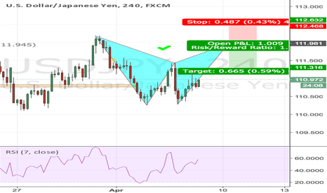 USDJPY: USDJPY 4H BAT Pattern potential Short