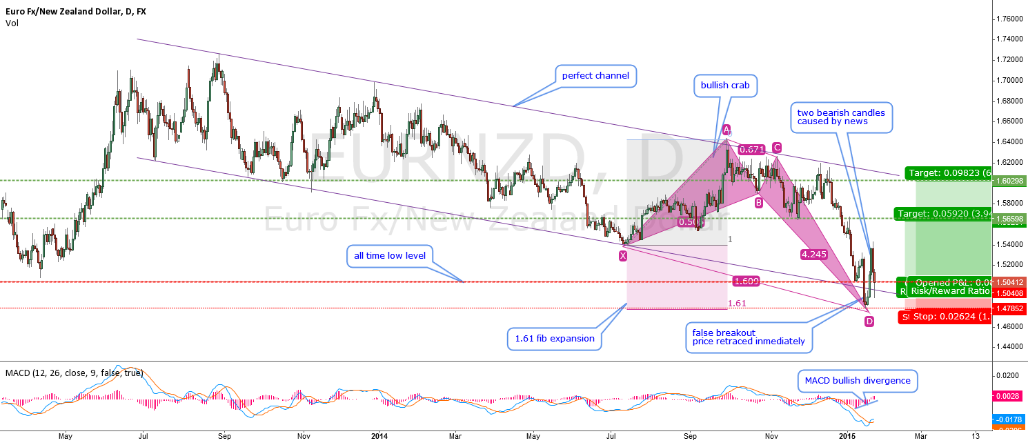 EURNZD-false breakout at historical level