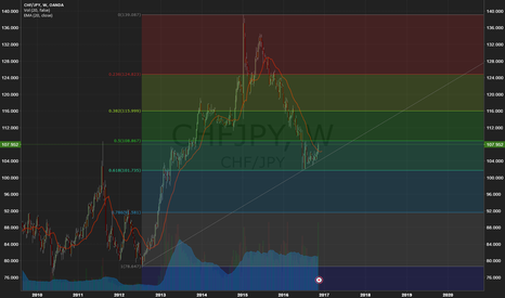 CHFJPY: Long term fibo retracement