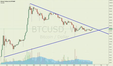 BTCUSD: triangle too