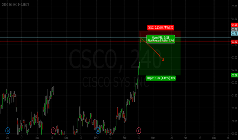 CSCO: CISCO SHORT