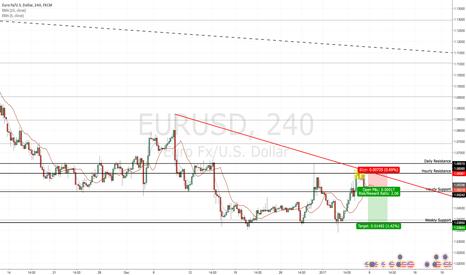 EURUSD: EUR/USD Bearish Idea