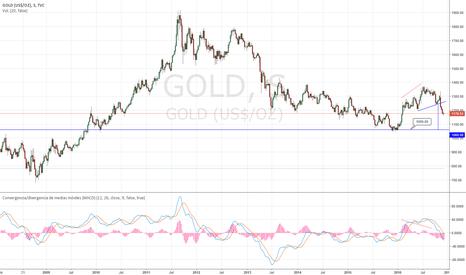 GOLD: Oro intradia: a la baja