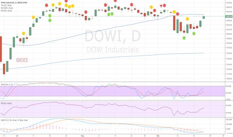DOWI: Closed the Gap down at 18440