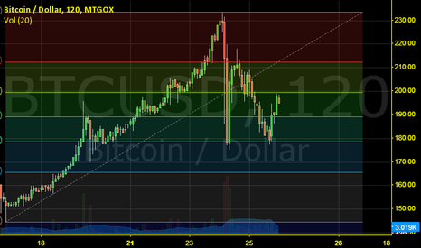 BTCUSD: FIBONACCI FOR THE SHORT TERM - WORKS GOOD SO FAR