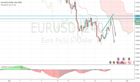 EURUSD: Short by Ichimoku+Lines