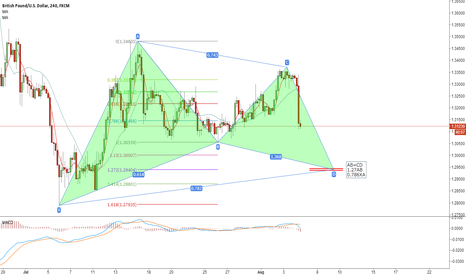 GBPUSD: Gatterly pattern for GBPUSD