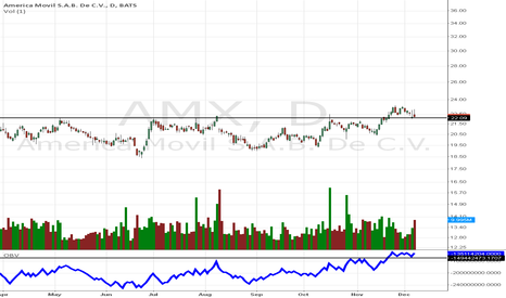 AMX: we are going up