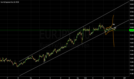 EURJPY: Short Eur/Jpy