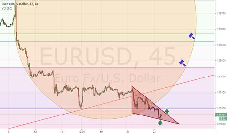 EURUSD: EURUSD UP For the next week