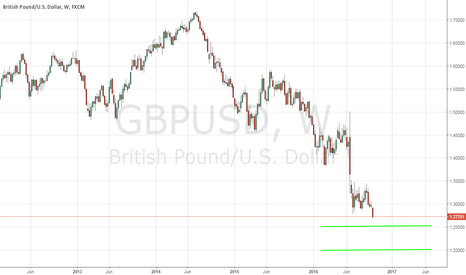GBPUSD: GBP/USD - Haunted By Brexit - 10/5/2016