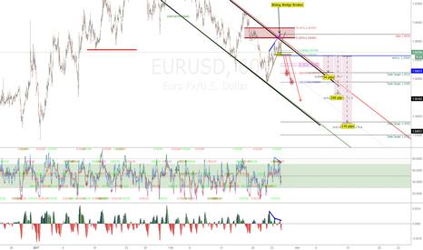 EURUSD: EURUSD: Weekly SHORT UPDATE! 170 - 700 PIP TRADE Still Valid