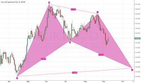 EURJPY: Bullish Bat Eur/JPY Analysis