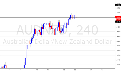 AUDNZD: bullish enviroment
