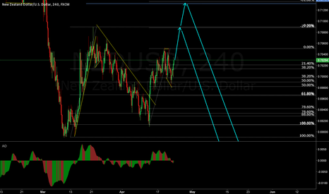 NZDUSD: NZD/USD Waiting for the sell