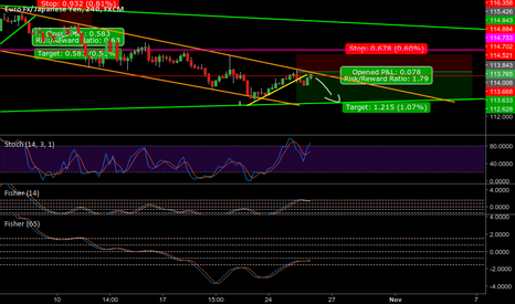 EURJPY: EUR/JPY - Second chanche to short reentry
