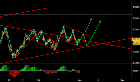 AUDUSD: Awaiting for an upside move