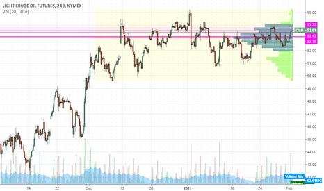 CL1!: Bullish on WTI Crude