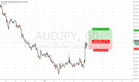 AUDJPY: AUDJPY long position
