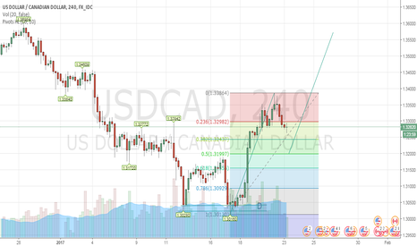 USDCAD: 250 pips opportunity on usdcad 4h time frame