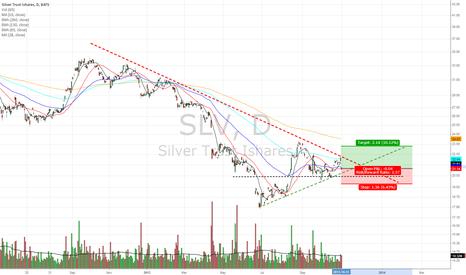 SLV: Will Silver break the downtrend