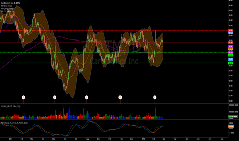 CATM: Channel Trade