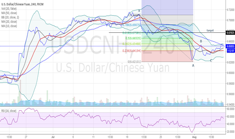 USDCNH: XABC and D?