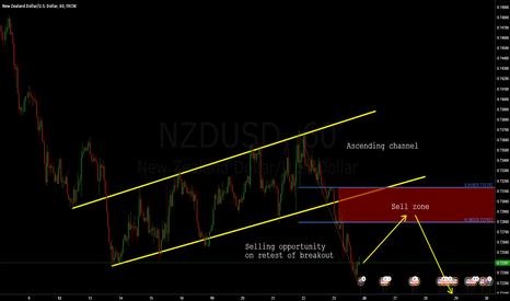NZDUSD: NZDUSD: More Downside?!