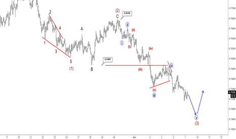 AUDUSD: Elliott Wave Analysis: AUDUSD Intraday View