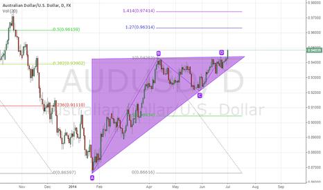 AUDUSD: AUDUSD triangle breakout