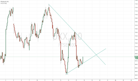 UKX: 6990 resistance 6930 support