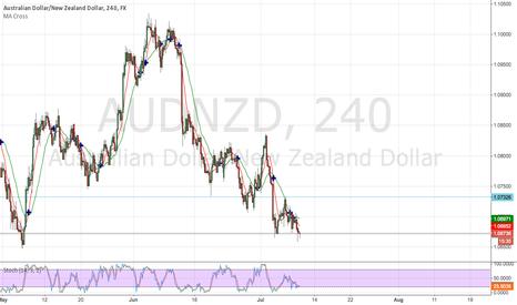 AUDNZD: Double bottom in AUD/NZD