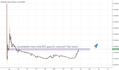 ETCBTC: Resistance + BTC bounce. Consolidation before we proceed?