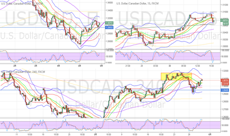 USDCAD: 6月1週 USDCADセットアップ