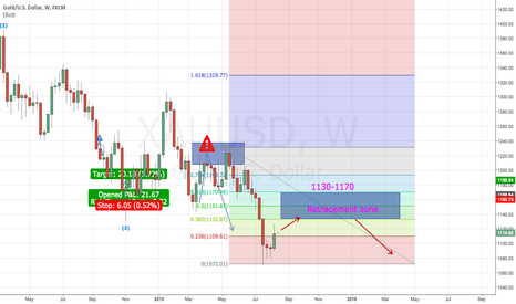 XAUUSD: XAU/USD retrace